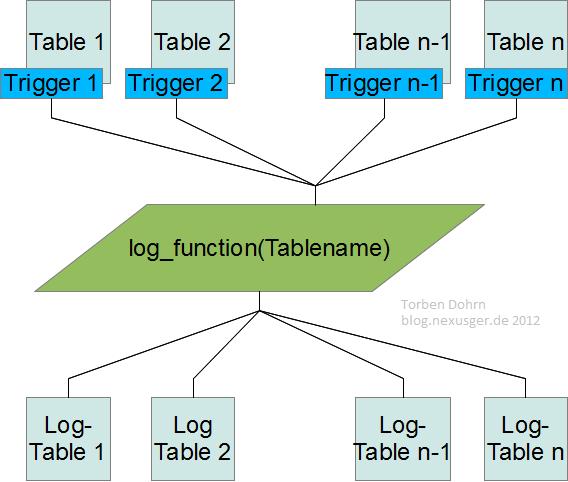 postgreSQL - Dynamic SQL in trigger-functions for table